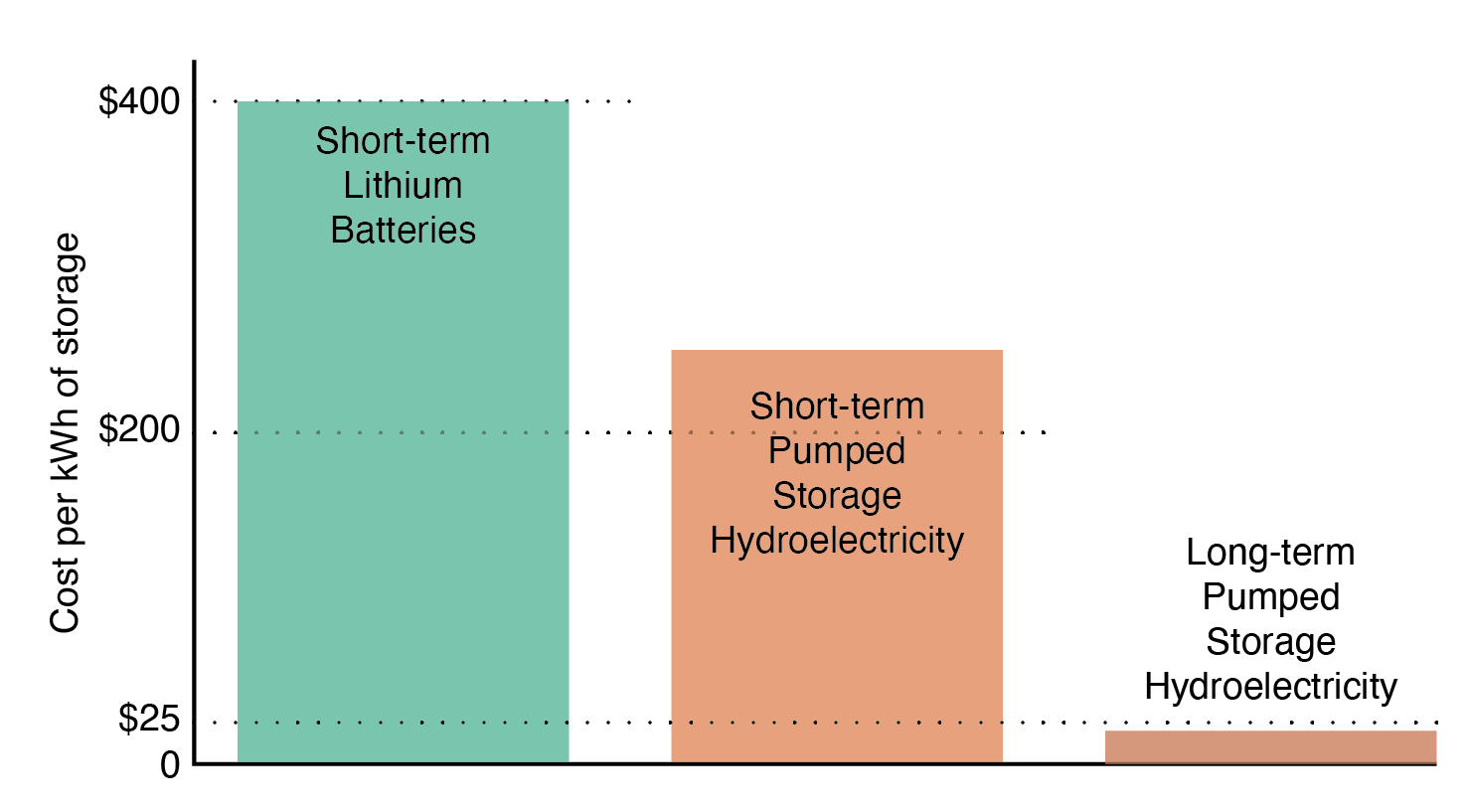 A graph showing the comparative costs of different energy storage options